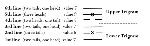 I Ching Introduction to a Hexagram